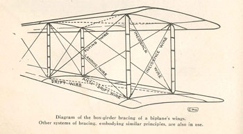 Early flying machine bracing diagram